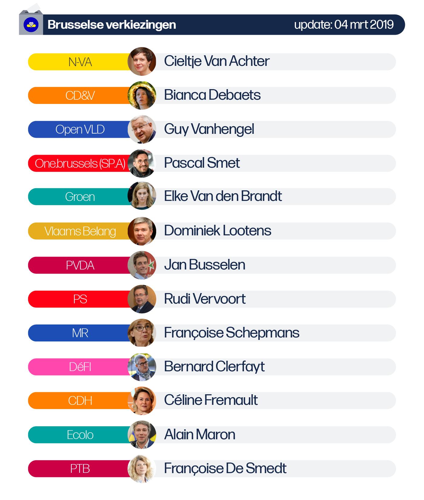 Deze afbeelding omvat volgende lijsttrekkers voor de Federale verkiezingen van de provincie Antwerpen: N-VA: Jan Jambon, CD&V: Servais Verherstraeten, SP.A: Yasmine Kherbache, Vlaams Belang: Tom Van Grieken, PVDA: Peter Mertens