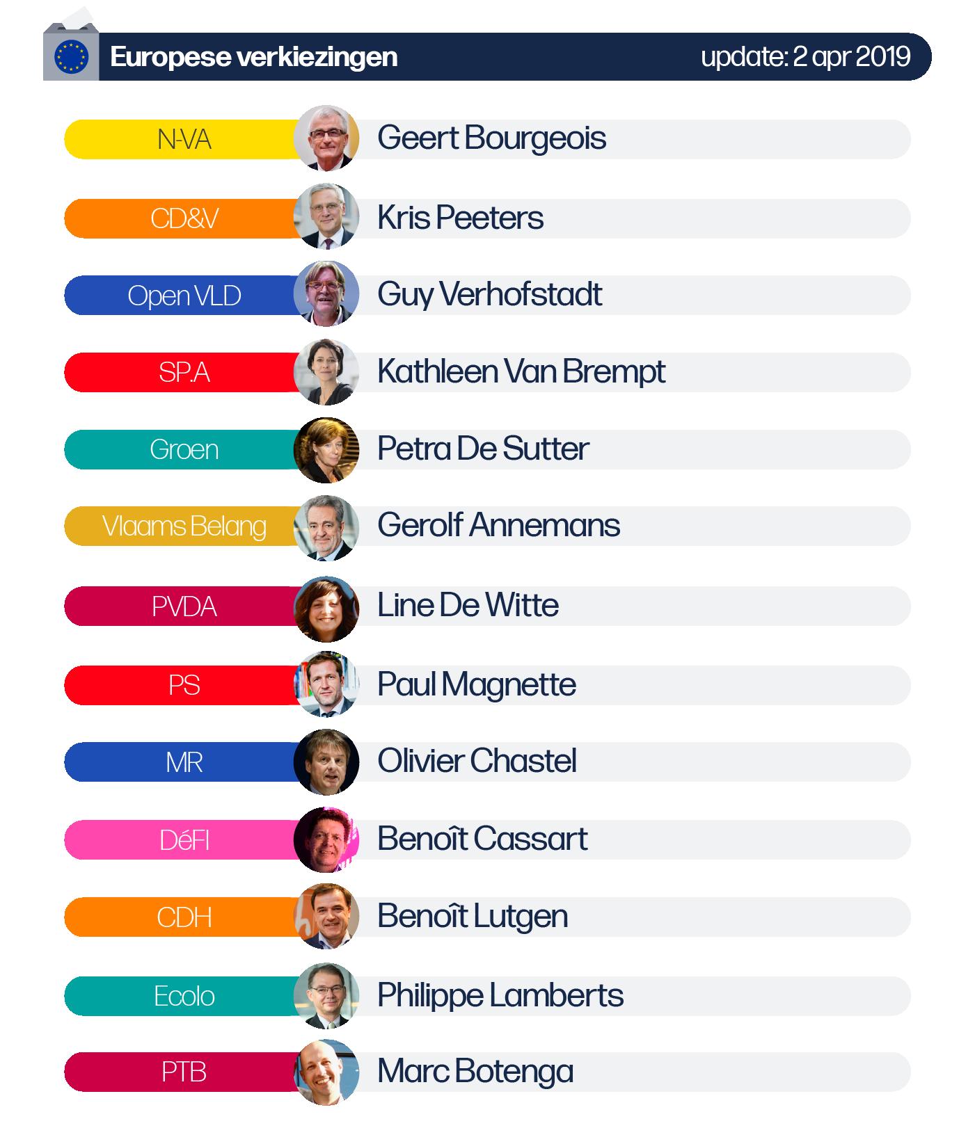 Deze afbeelding omvat volgende lijsttrekkers voor de Europese verkiezingen: N-VA: Geert Bourgeois, CD&V: Kris Peeters, SP.A Kathleen Van Brempt, Groen: Petra De Sutter, Vlaams Belang: Gerolf Annemans