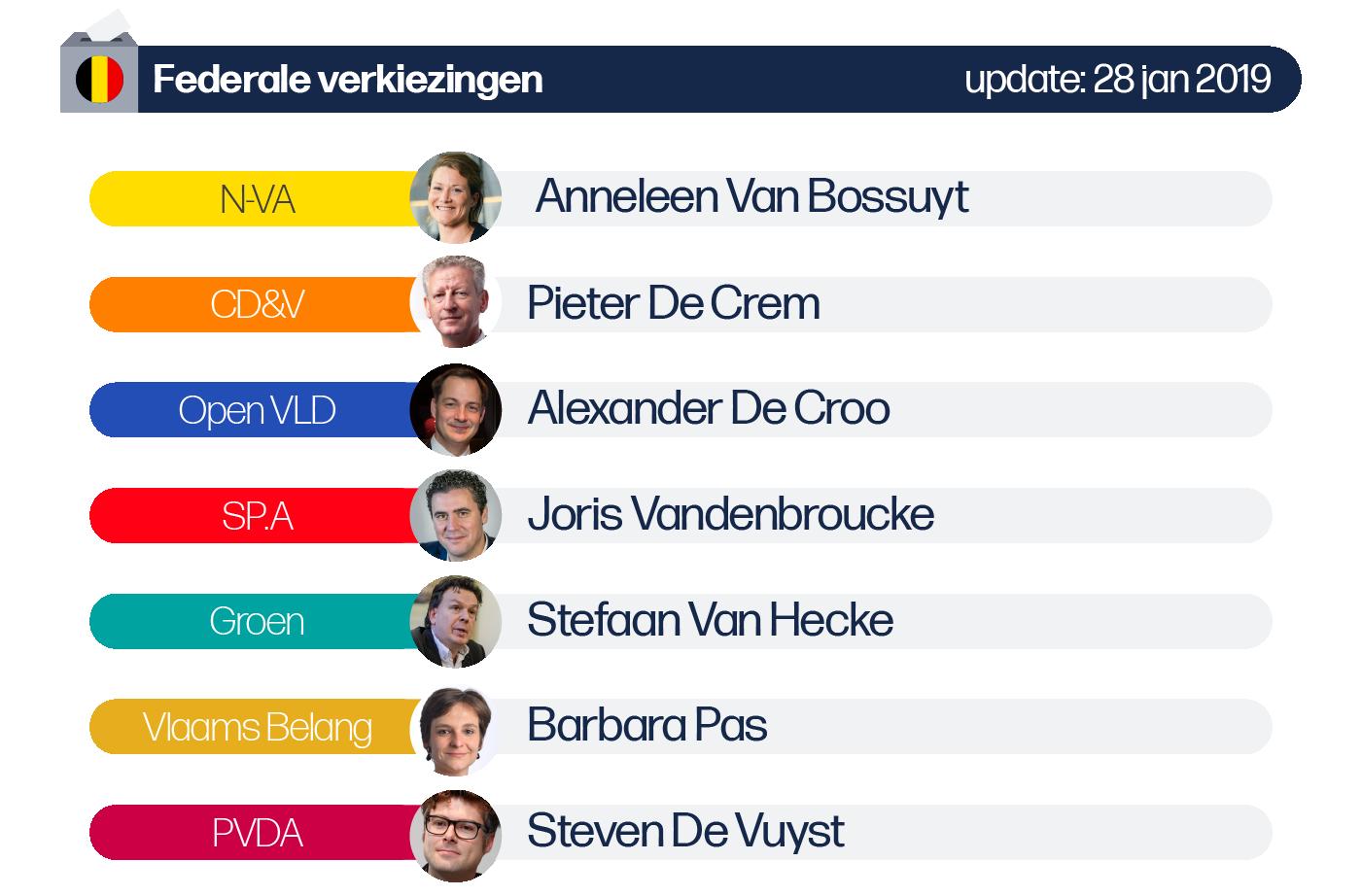 Deze afbeelding omvat volgende lijsttrekkers voor de Federale verkiezingen van de provincie Oost-Vlaanderen: N-VA: Anneleen Van Bossuyt, CD&V: Pieter De Crem, SP.A: Joris Vandenbroucke, Vlaams Belang: Barbara Pas