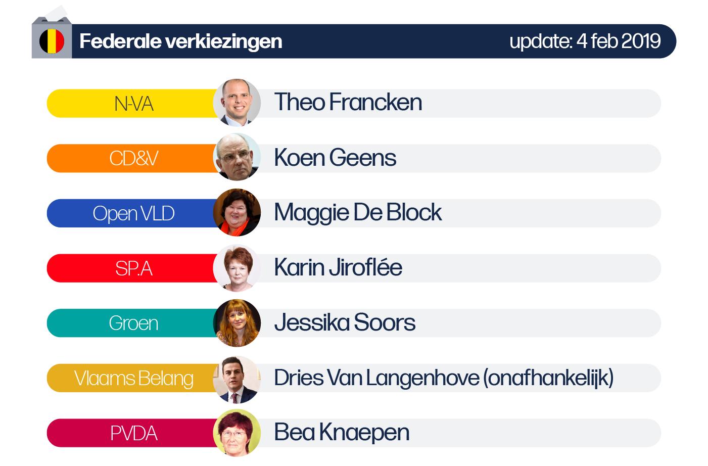 Deze afbeelding omvat volgende lijsttrekkers voor de Federale verkiezingen van de provincie Vlaams-Brabant: N-VA: Theo Francken, CD&V: Koen Geens, SP.A: Karin Jiroflée, Vlaams-Belang: Dries Van Langenhove (onafhankelijke)