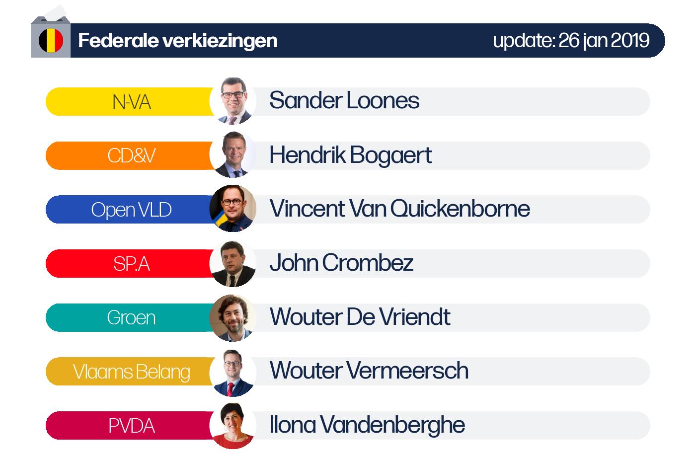 Deze afbeelding omvat volgende lijsttrekkers voor de Federale verkiezingen van de provincie West-Vlaanderen: N-VA: Sander Loones (+ duwer J.M Dedecker), CD&V: Hendrik Bogaert, SP.A: John Crombez, Vlaams Belang: Wouter Vermeersch