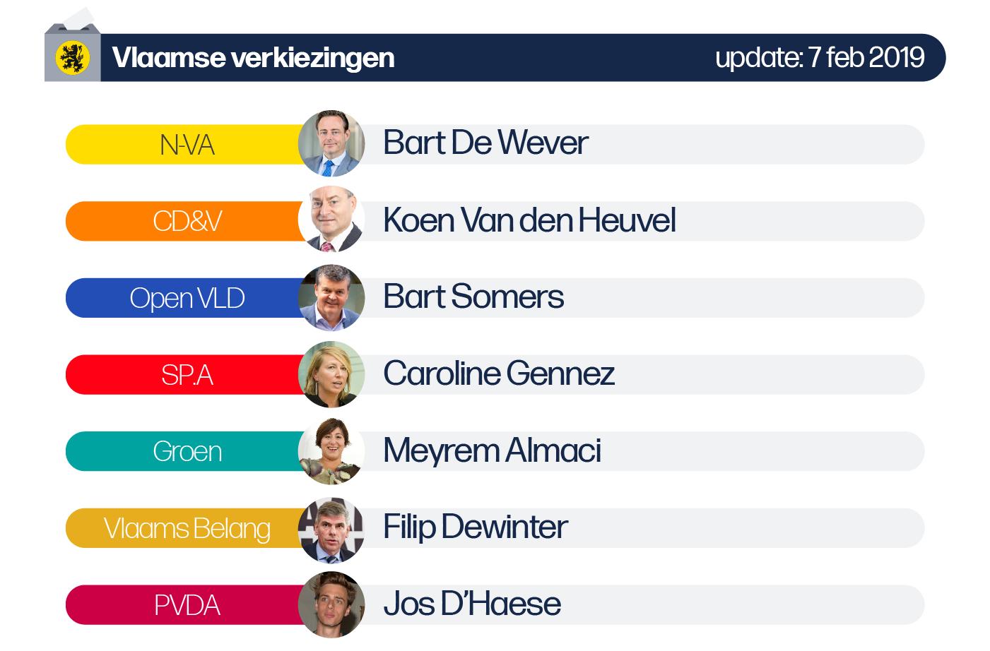 Deze afbeelding omvat volgende lijsttrekkers voor de Vlaamse verkiezingen van de provincie Antwerpen: N-VA: Bart De Wever, CD&V: Koen Van den Heuvel, SP.A: Caroline Gennez, Vlaams Belang: Filip Dewinter
