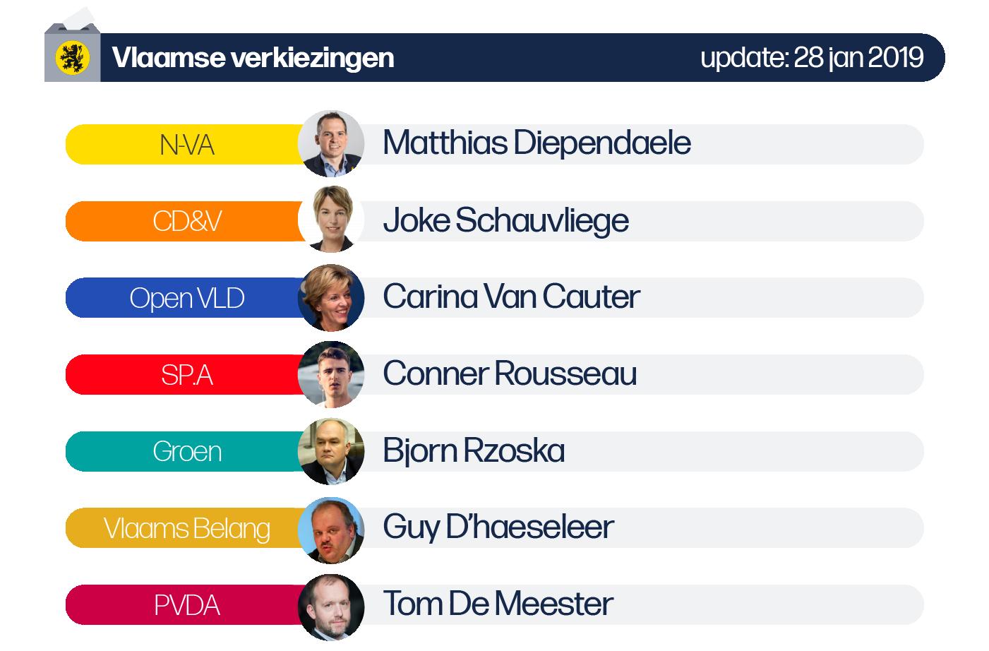 Deze afbeelding omvat volgende lijsttrekkers voor de Vlaamse verkiezingen van de provincie Oost-Vlaanderen: N-VA: Matthias Diependaele, CD&V: Joke Schauvliege, SP.A: Conner Rousseau, Vlaams Belang: Guy D'haeseleer