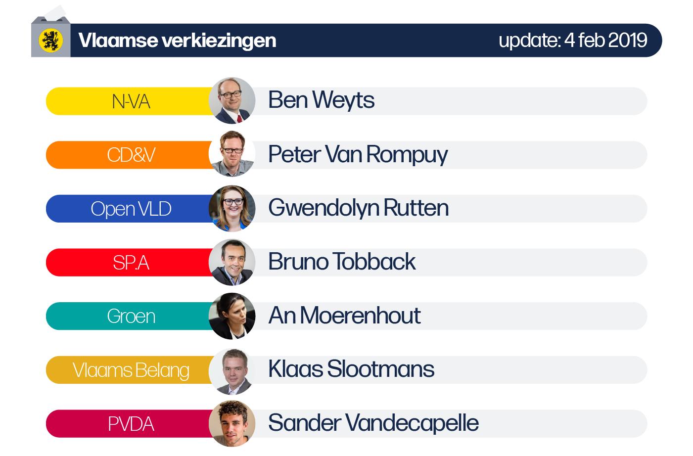 Deze afbeelding omvat volgende lijsttrekkers voor de Vlaamse verkiezingen van de provincie Vlaams-Brabant: N-VA: Ben Weyts, CD&V: Peter Van Rompuy, SP.A: Bruno Tobback, Vlaams Belang: Klaas Slootmans