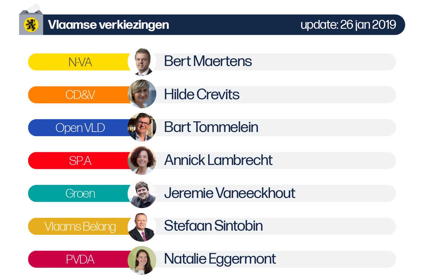 Deze afbeelding omvat volgende lijsttrekkers voor de Vlaamse verkiezingen van de provincie West-Vlaanderen: N-VA: Bert Maertens, CD&V: Hilde Crevits, SP.A: Annick Lambrecht, Vlaams-Belang: Stefaan Sintobin
